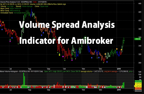 Volume Spread Analysis Indicator for Amibroker pic