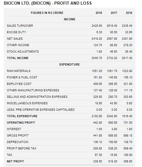 biocon ltd financial statements