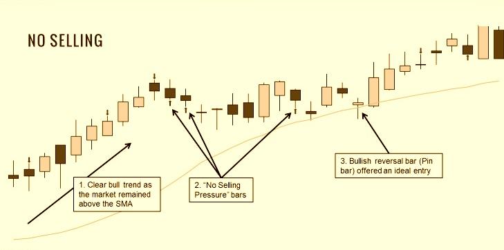 Volume Spread Analysis Indicator for Amibroker | StockManiacs