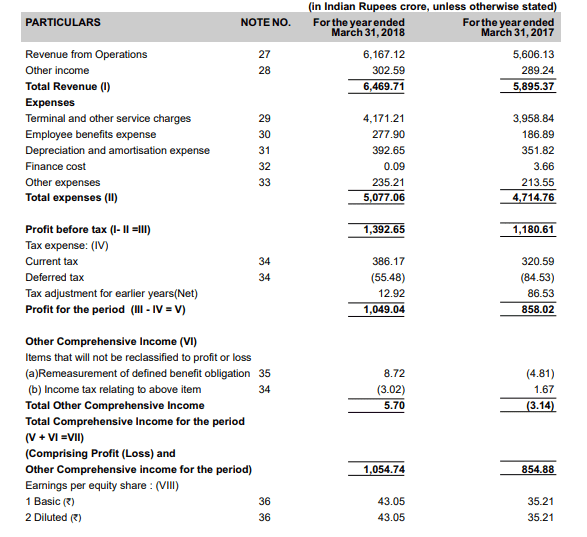 Container Corporation of India Financial Statements