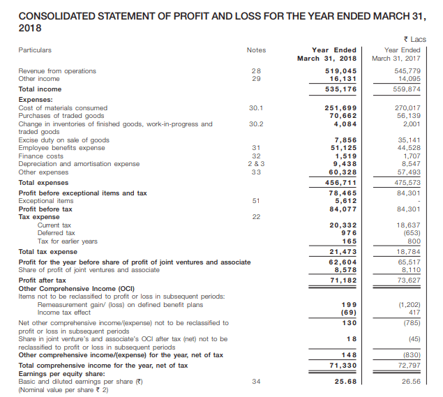 Cummins India Financial Statements