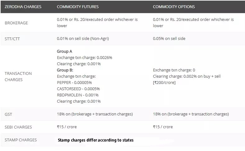 zerodha commodity charge