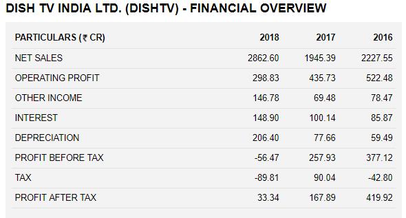 Dish TV India Ltd. Financial Statement