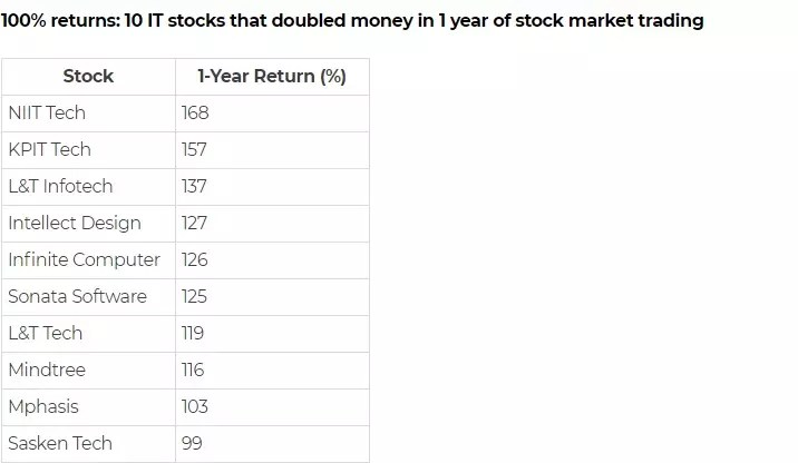 Highest Return Stocks