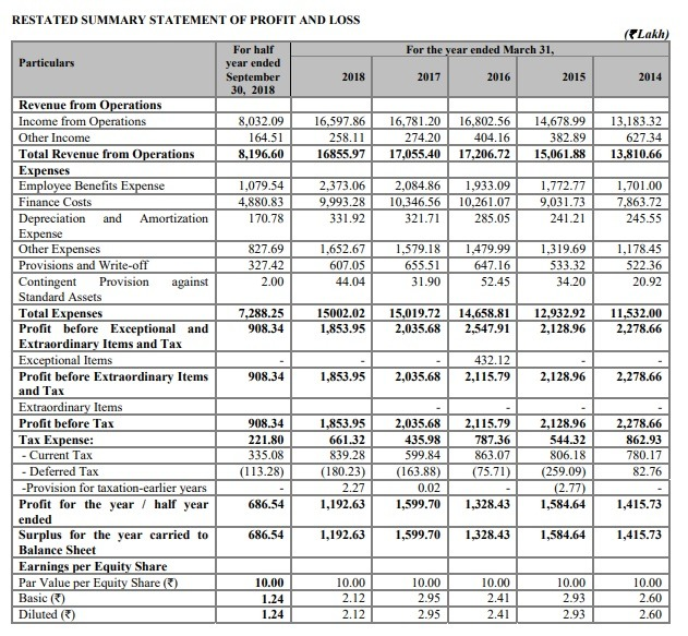 Sakthi Financial Statement