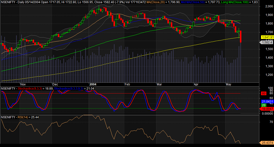 Nifty Daily Chart of 2004