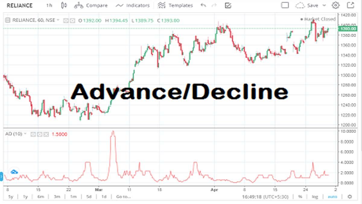 Advance Decline Indicator (Calculation, Usage, Settings)