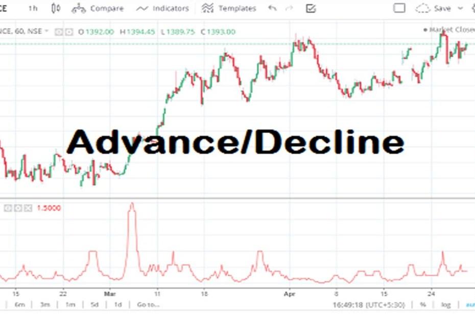 Advance Decline Line 1