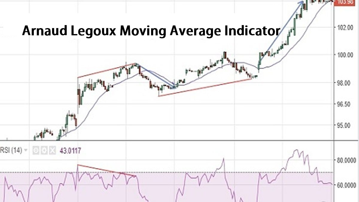 Arnaud Legoux Moving Average Indicator, Settings