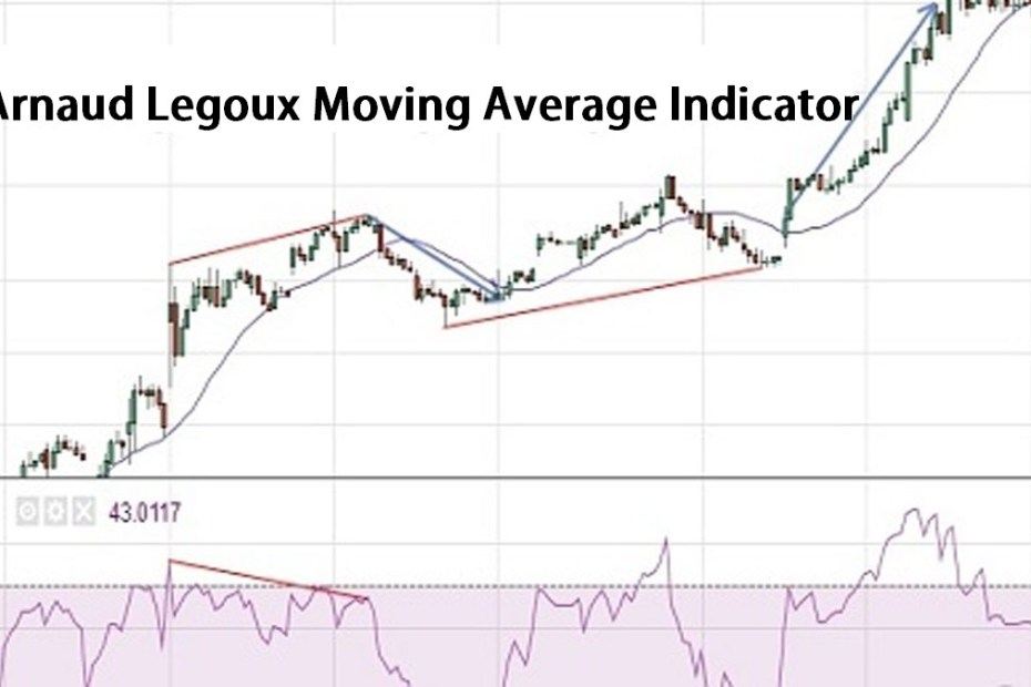 Arnaud Legoux Moving Average Indicator pic