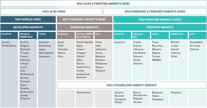 MSCI India Index Stocks list