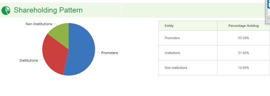 bpcl shareholding pattern