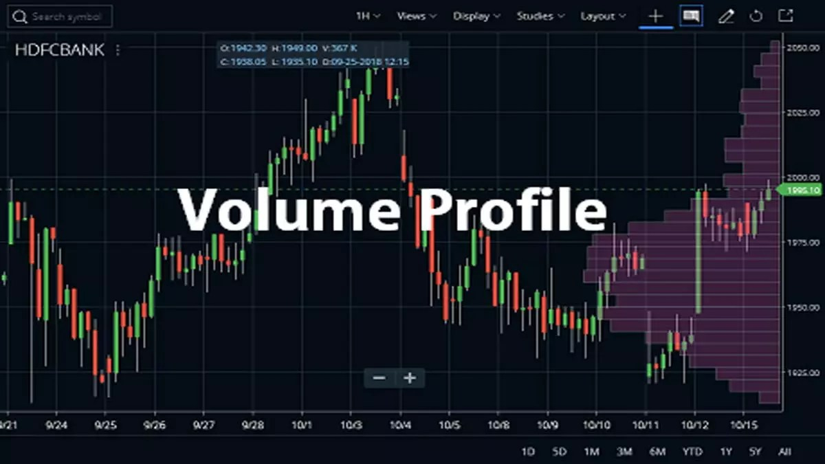 Volume Profile Indicator Strategy, Tradingview, Formula | StockManiacs