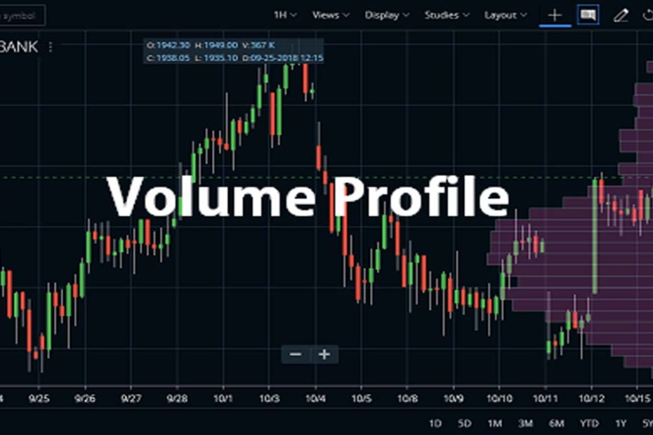 Volume Profile Indicator Zerodha