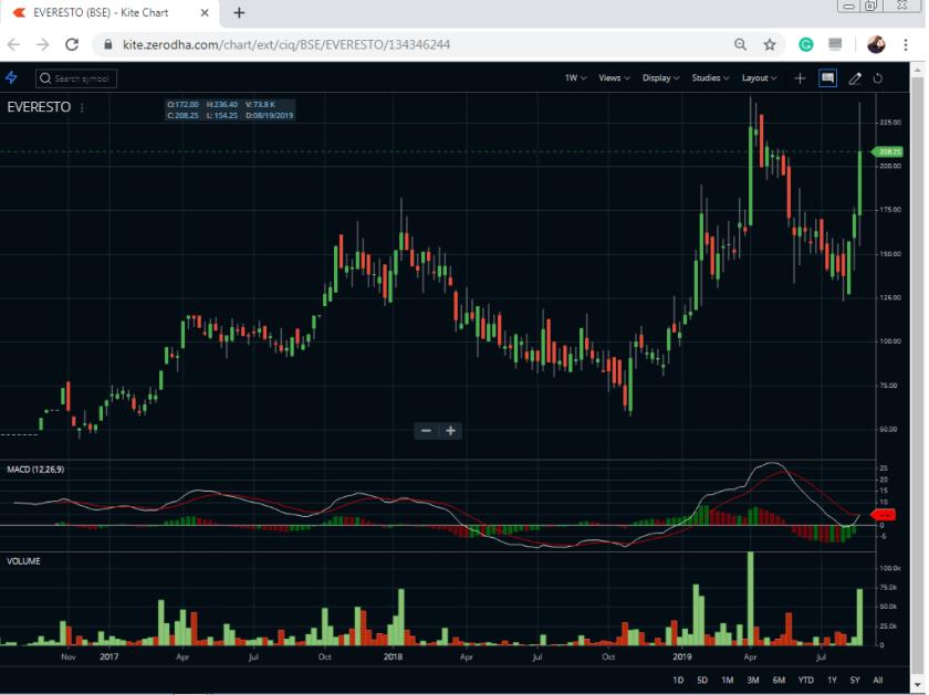 Zerodha chart Everest