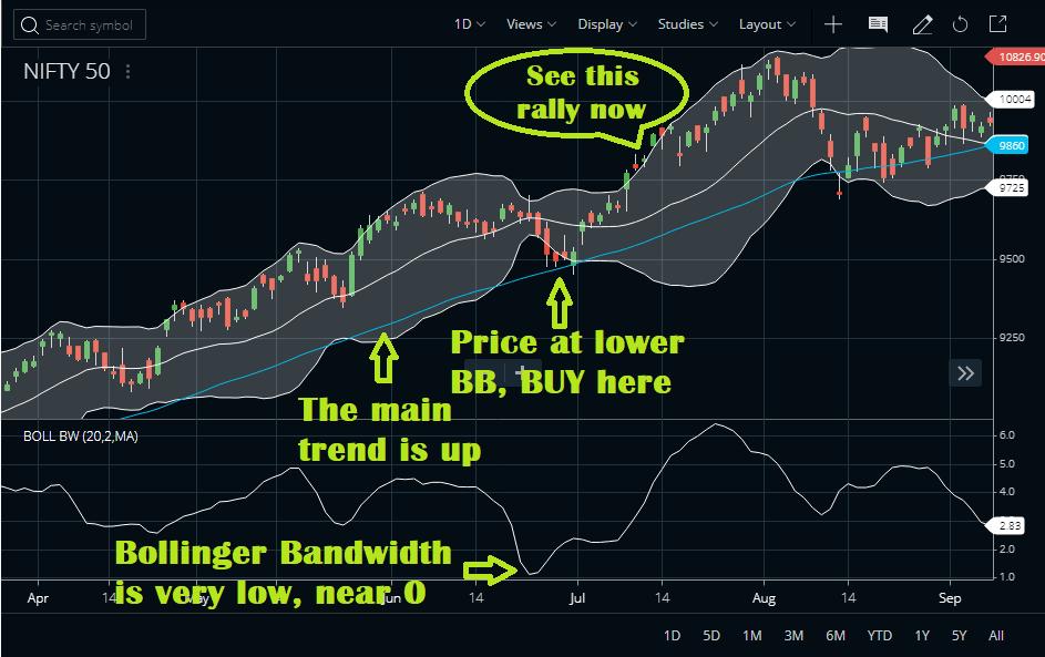 Bollinger Bandwidth Trading Strategy