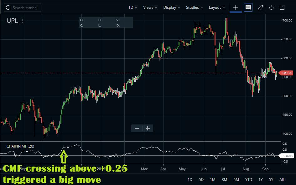 CMF Indicator