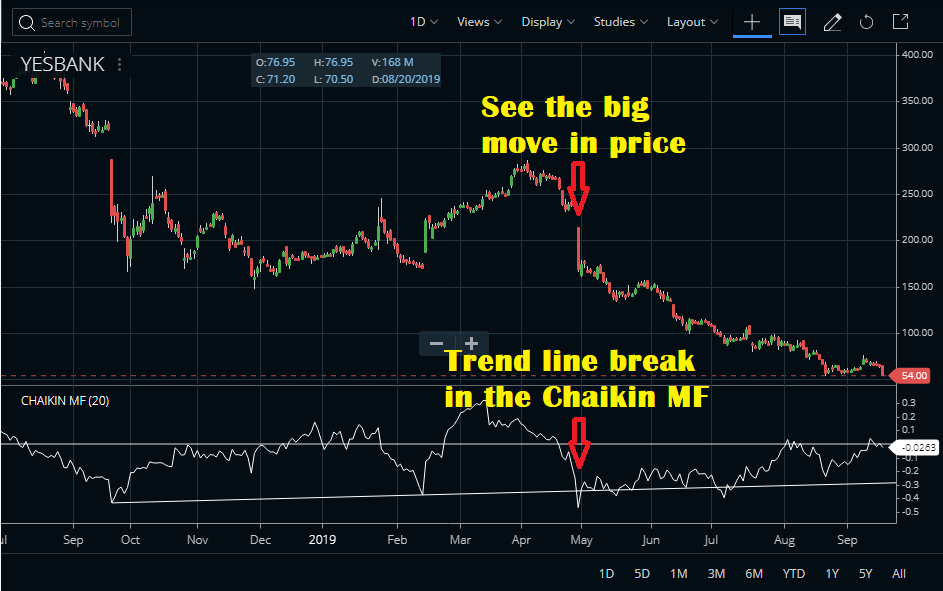 Trend Line break on CMF Indicator