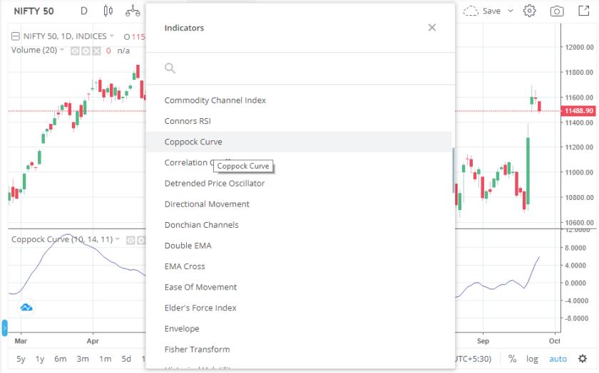Coppock Curve Tradingview
