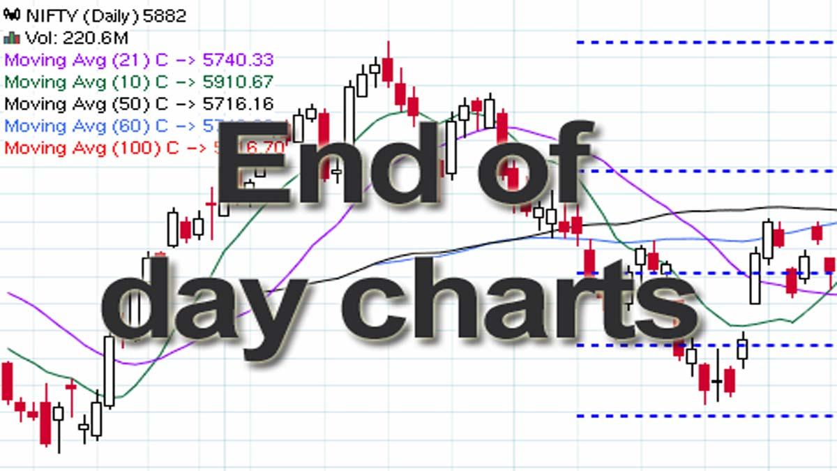 EOD Charts