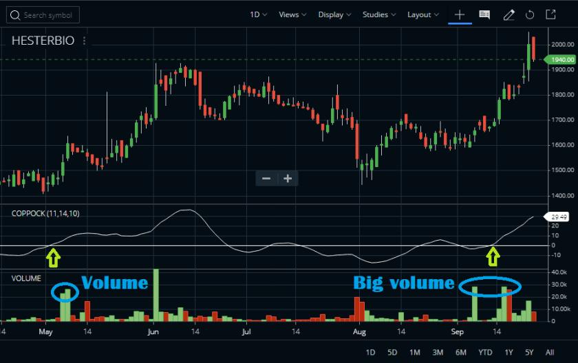 Effect of Volume on Stock Price
