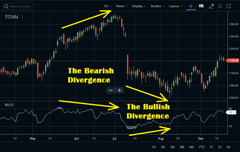 Relative Strength Index (RSI Indicator) Divergence