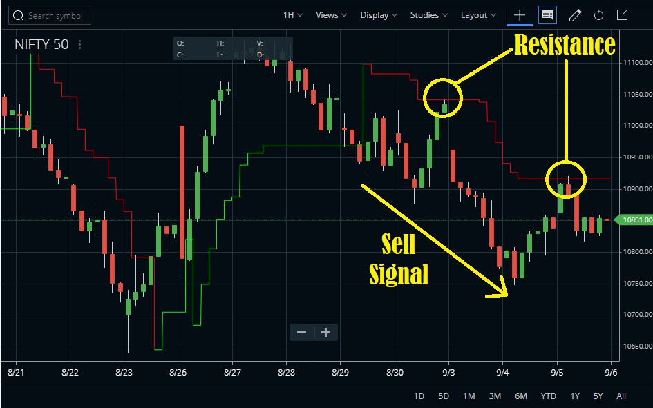 Use as support and resistance