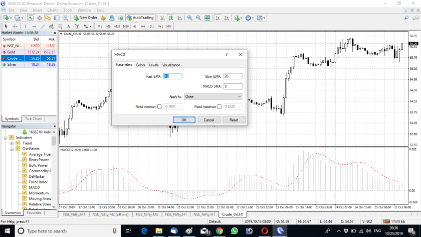 MACD Indicator for MT4