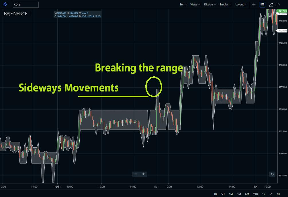 Breaking the range