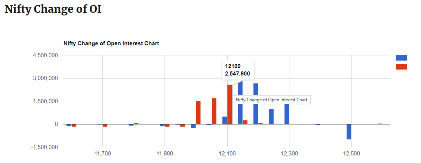 Change of Open Interest Chart