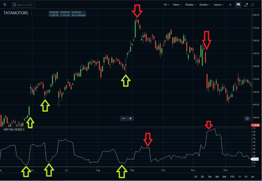 Historical Volatility Indicator