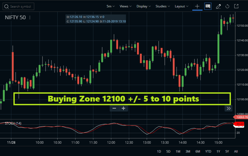 Nifty Intraday Chart
