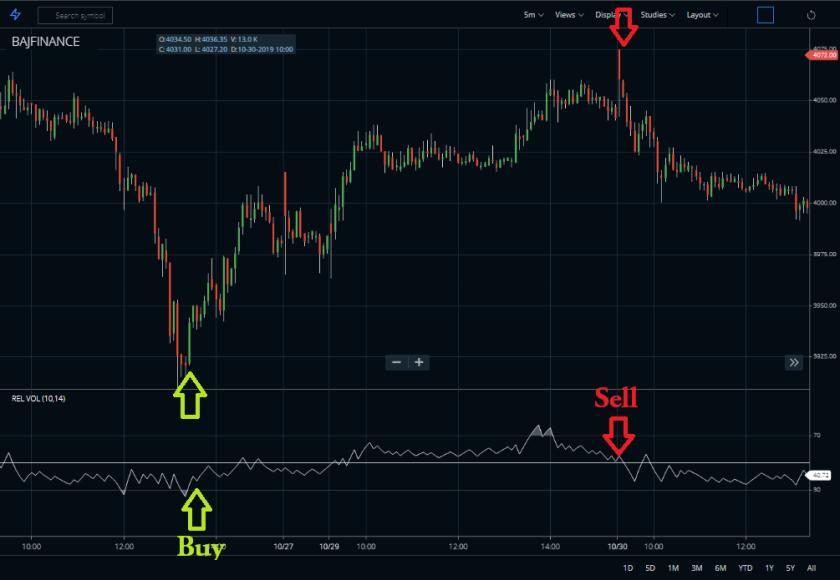 Relative volatility index buy sell