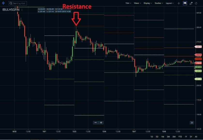 Resistance level Pivot Point Indicator