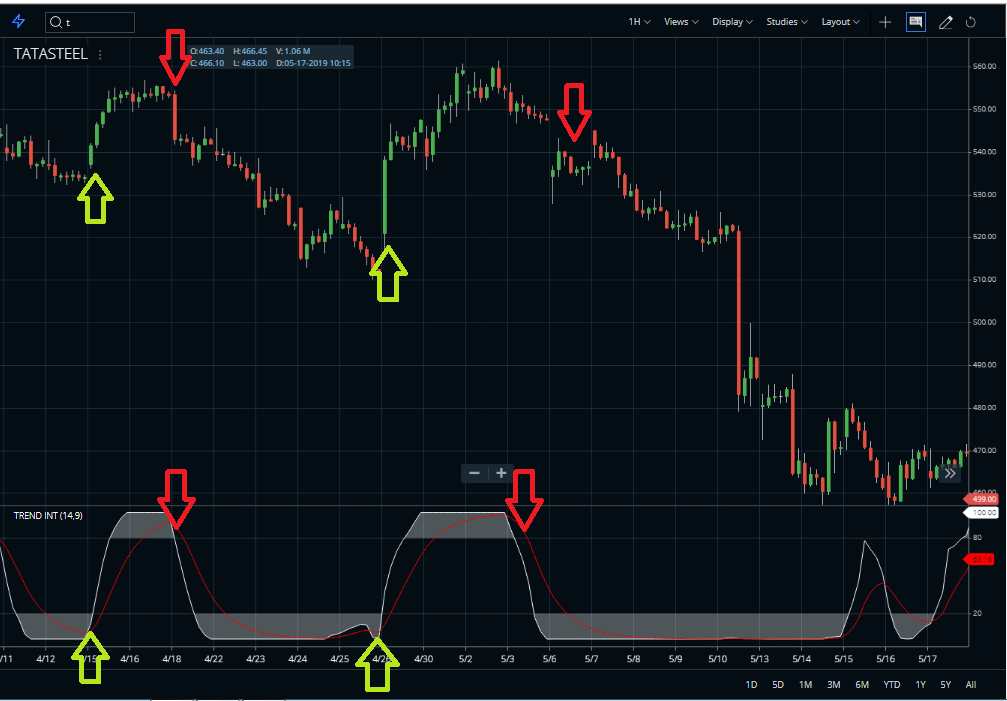 Trend Intensity Index Indicator buy