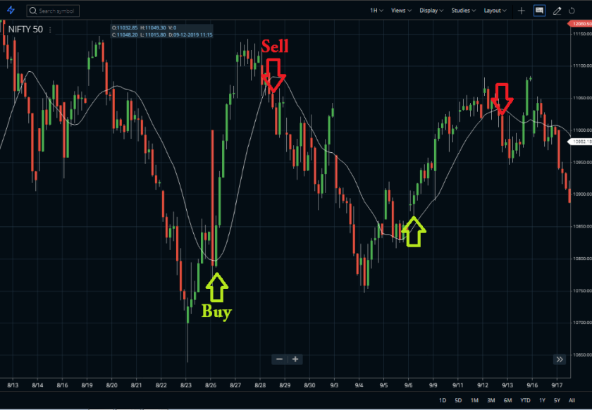 Typical-Price-Indicator Buy