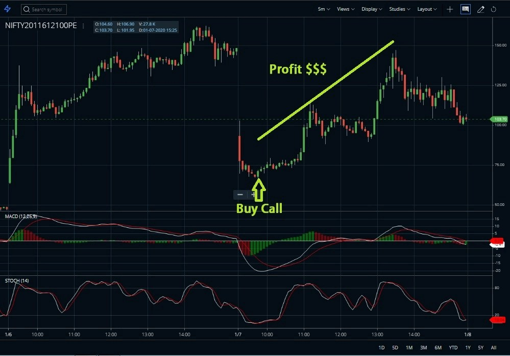 How to do intraday trade in Options