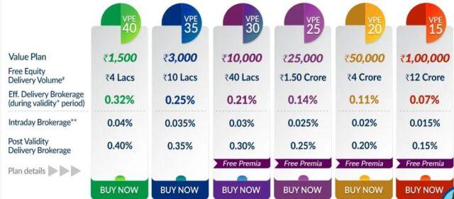 kotak securities brokerage charges