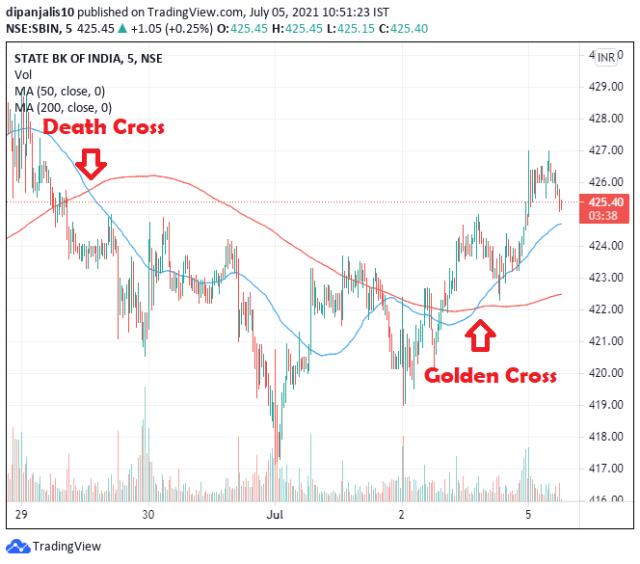 Medium golden cross and death cross