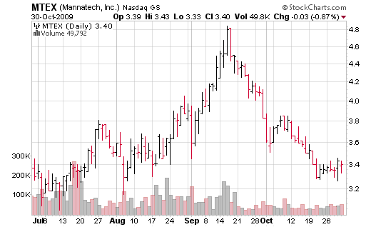 stock charts and stock