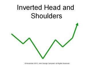 Inverted Head and Shoulders chart pattern
