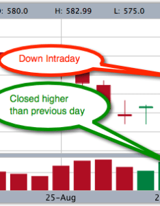 Colors differ for candlestick and volume bar also stockmarketeye blogreading in stock charts green red rh