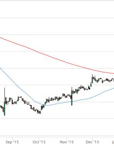 Hmsy golden cross chart also using the stock screener to find stocks buy rh stockmonitor
