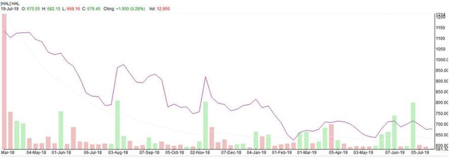 Hindustan Aeronautics Limited Trading Graph