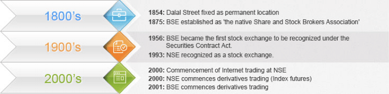 History: The First Shares and the First Exchange