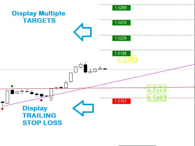 Trend Line Patterns Breakout Signals System