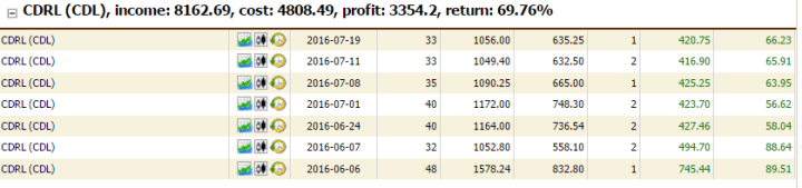cdrl profit