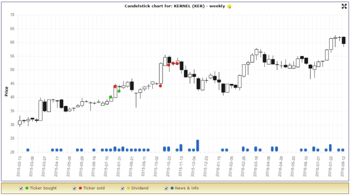 ker chart buy moments.PNG
