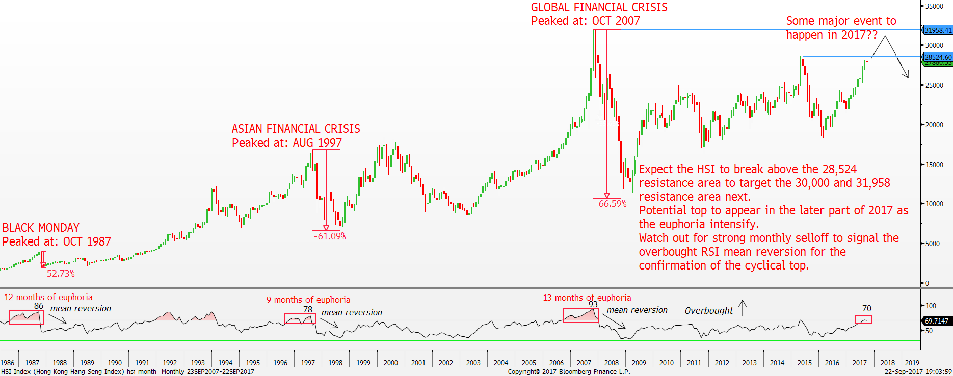 Hang Seng Index: Ominous 7th year cycle but further upside first - StocksBNB