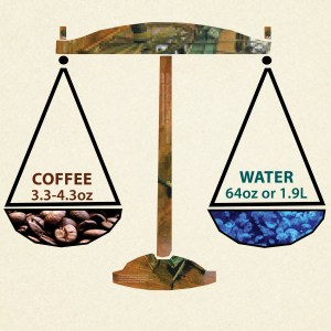 Six Essentials to Brewing Coffee - Coffee-to-water ratio - Stockton Graham & Co.